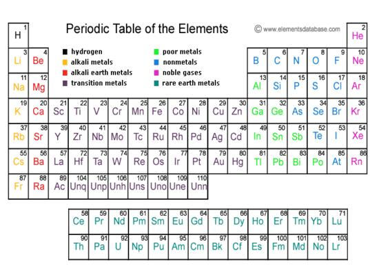 thats assuming the japanese actually created the element first us and russian scientists have claimed that they have synthesized element 113 some 56 times - Periodic Table Of Elements Discovery